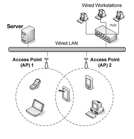 Network architecture for Architecture wifi